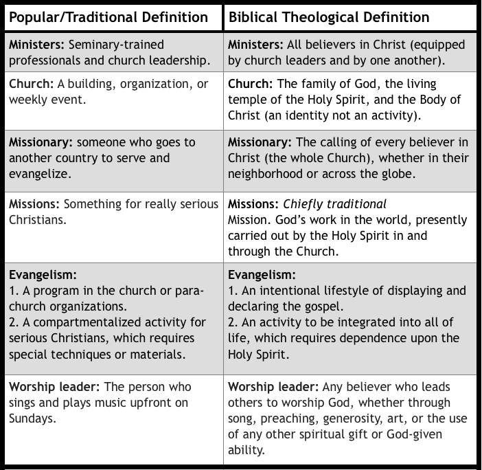 Definitions Chart